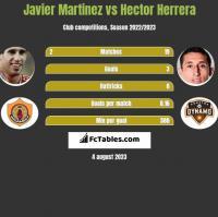Javier Martinez vs Hector Herrera h2h player stats