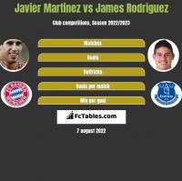 Javier Martinez vs James Rodriguez h2h player stats