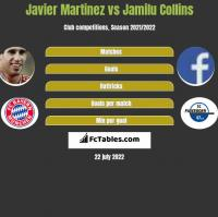 Javier Martinez vs Jamilu Collins h2h player stats