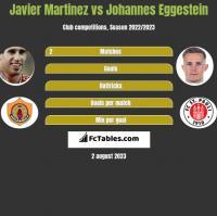 Javier Martinez vs Johannes Eggestein h2h player stats