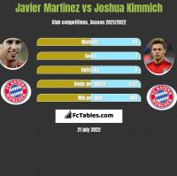 Javier Martinez vs Joshua Kimmich h2h player stats