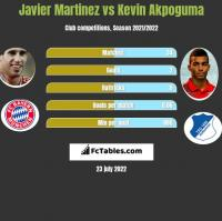 Javier Martinez vs Kevin Akpoguma h2h player stats
