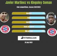 Javier Martinez vs Kingsley Coman h2h player stats