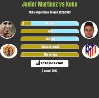 Javier Martinez vs Koke h2h player stats