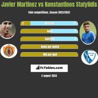 Javier Martinez vs Konstantinos Stafylidis h2h player stats