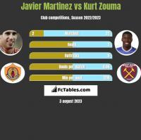 Javier Martinez vs Kurt Zouma h2h player stats