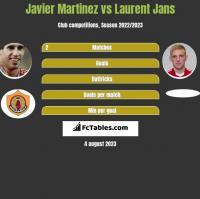Javier Martinez vs Laurent Jans h2h player stats