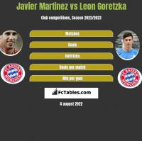Javier Martinez vs Leon Goretzka h2h player stats