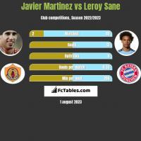 Javier Martinez vs Leroy Sane h2h player stats