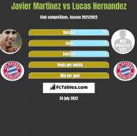Javier Martinez vs Lucas Hernandez h2h player stats