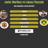 Javier Martinez vs Łukasz Piszczek h2h player stats