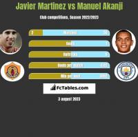 Javier Martinez vs Manuel Akanji h2h player stats