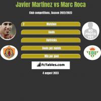 Javier Martinez vs Marc Roca h2h player stats