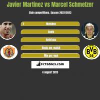 Javier Martinez vs Marcel Schmelzer h2h player stats