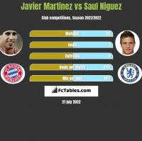Javier Martinez vs Saul Niguez h2h player stats