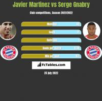 Javier Martinez vs Serge Gnabry h2h player stats