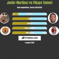 Javier Martinez vs Fikayo Tomori h2h player stats