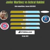 Javier Martinez vs Achraf Hakimi h2h player stats