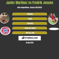 Javier Martinez vs Fredrik Jensen h2h player stats