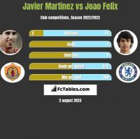 Javier Martinez vs Joao Felix h2h player stats