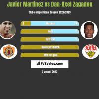 Javier Martinez vs Dan-Axel Zagadou h2h player stats