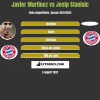 Javier Martinez vs Josip Stanisic h2h player stats