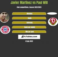 Javier Martinez vs Paul Will h2h player stats