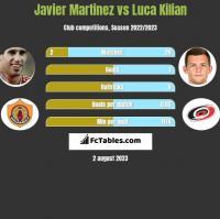 Javier Martinez vs Luca Kilian h2h player stats