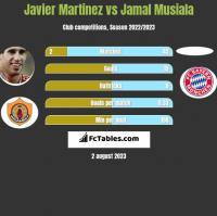 Javier Martinez vs Jamal Musiala h2h player stats