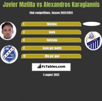 Javier Matilla vs Alexandros Karagiannis h2h player stats