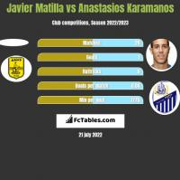 Javier Matilla vs Anastasios Karamanos h2h player stats