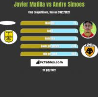 Javier Matilla vs Andre Simoes h2h player stats