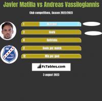 Javier Matilla vs Andreas Vassilogiannis h2h player stats