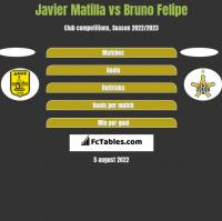 Javier Matilla vs Bruno Felipe h2h player stats