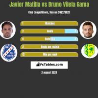 Javier Matilla vs Bruno Vilela Gama h2h player stats