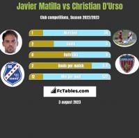 Javier Matilla vs Christian D'Urso h2h player stats
