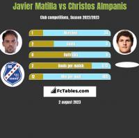 Javier Matilla vs Christos Almpanis h2h player stats
