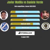 Javier Matilla vs Daniele Verde h2h player stats