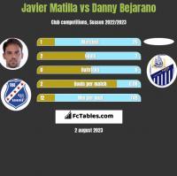Javier Matilla vs Danny Bejarano h2h player stats