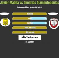 Javier Matilla vs Dimitrios Diamantopoulos h2h player stats