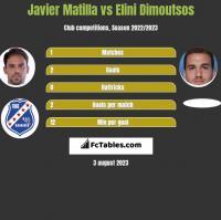 Javier Matilla vs Elini Dimoutsos h2h player stats