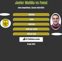 Javier Matilla vs Fonsi h2h player stats