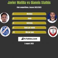 Javier Matilla vs Giannis Stathis h2h player stats