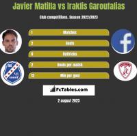 Javier Matilla vs Iraklis Garoufalias h2h player stats