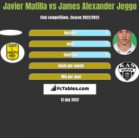 Javier Matilla vs James Alexander Jeggo h2h player stats
