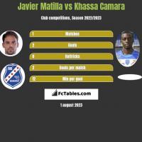 Javier Matilla vs Khassa Camara h2h player stats