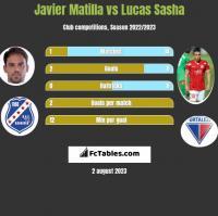 Javier Matilla vs Lucas Sasha h2h player stats