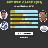 Javier Matilla vs Nicolas Diguiny h2h player stats