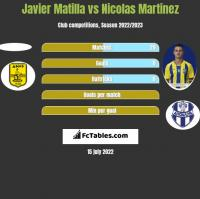 Javier Matilla vs Nicolas Martinez h2h player stats
