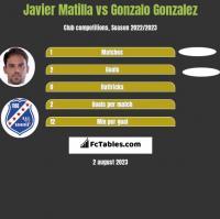 Javier Matilla vs Gonzalo Gonzalez h2h player stats